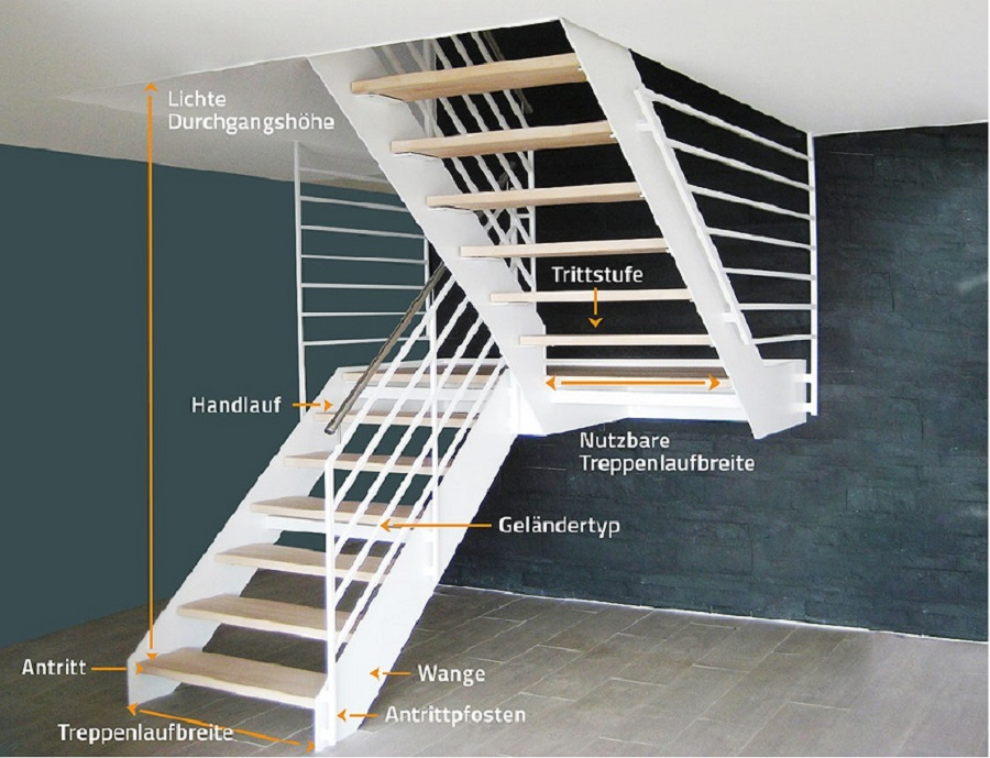 treppenwissen kompakt notwendige treppe stadler blog. Black Bedroom Furniture Sets. Home Design Ideas